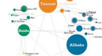 Alibaba, Tencent e Baidu