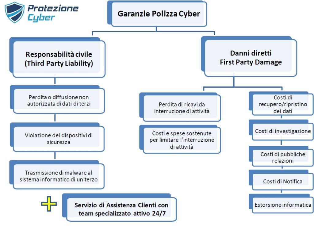 protezione cyber